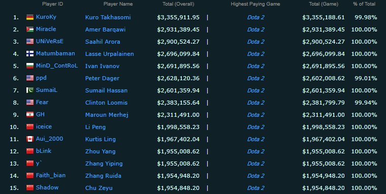 top 15 esport earning